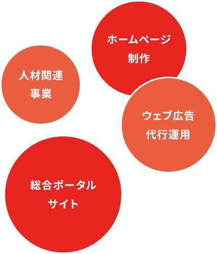 総合ポータルサイト・ホームページ制作・ウェブ広告代行運用・人材関連事業